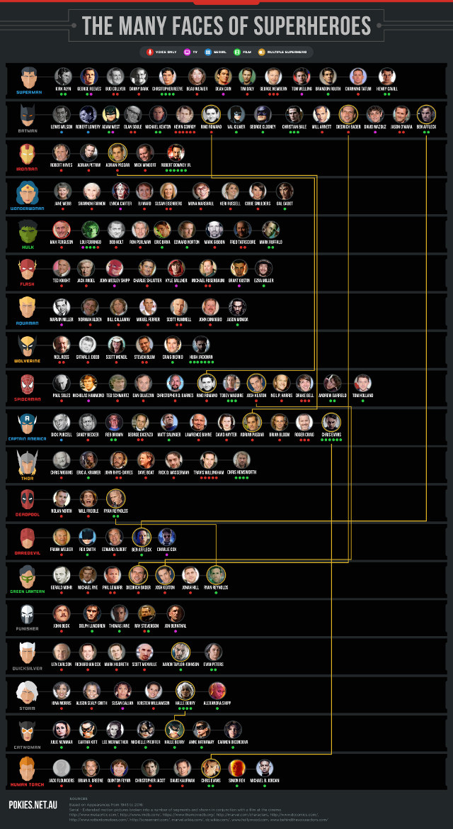 A Visual Comparison: DC Superhero & Marvel Villain Heights | The ...